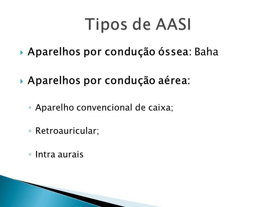 Tipos de AASI Aparelhos por condução óssea: Baha