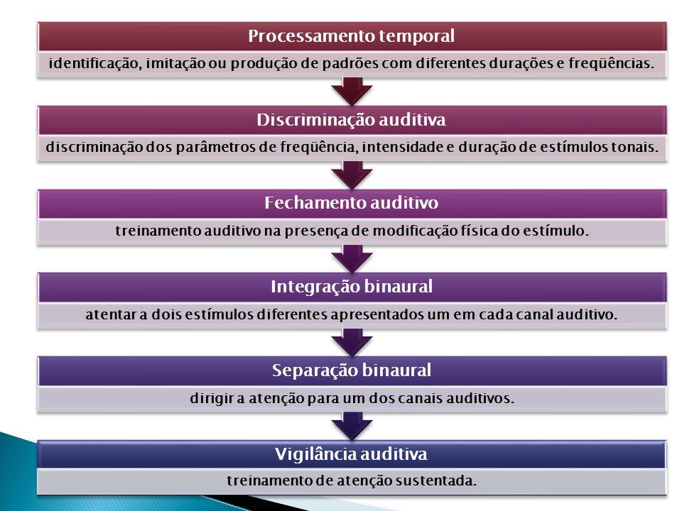 Processamento temporal Discriminação auditiva Fechamento auditivo