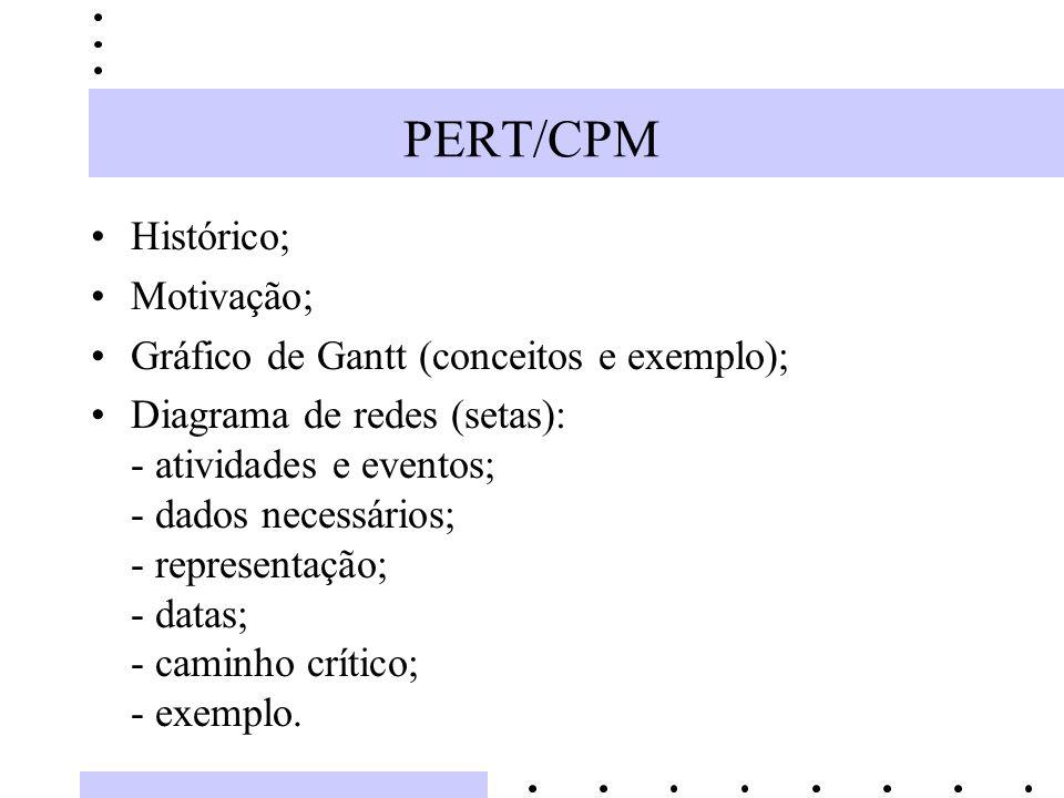 PERT/CPM Histórico; Motivação; Gráfico de Gantt (conceitos e exemplo);