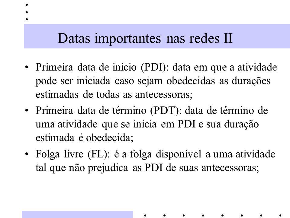 Datas importantes nas redes II