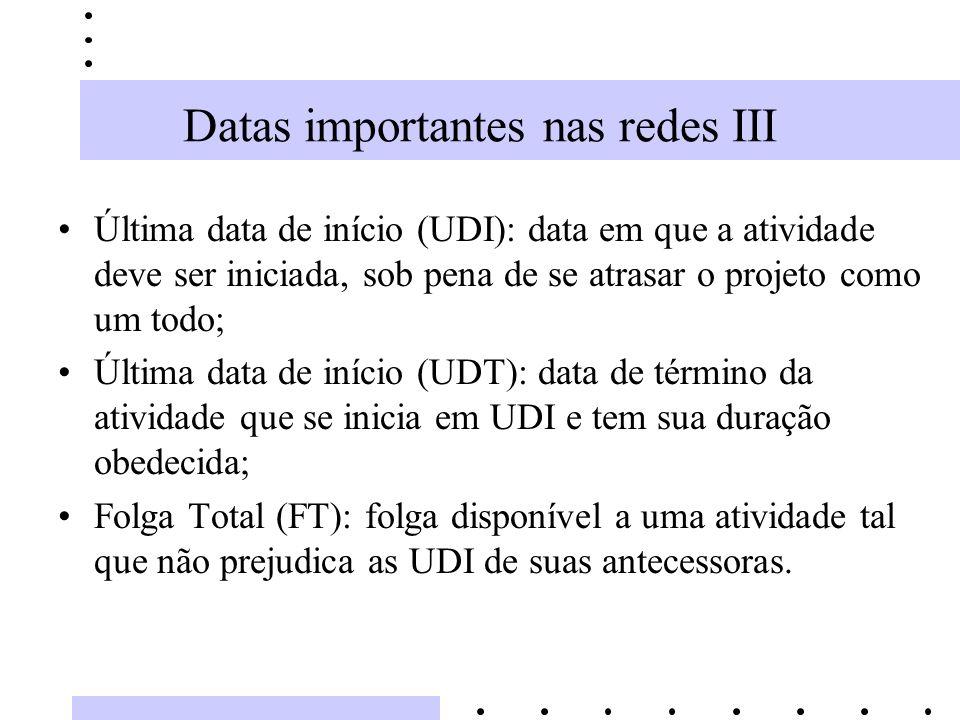 Datas importantes nas redes III