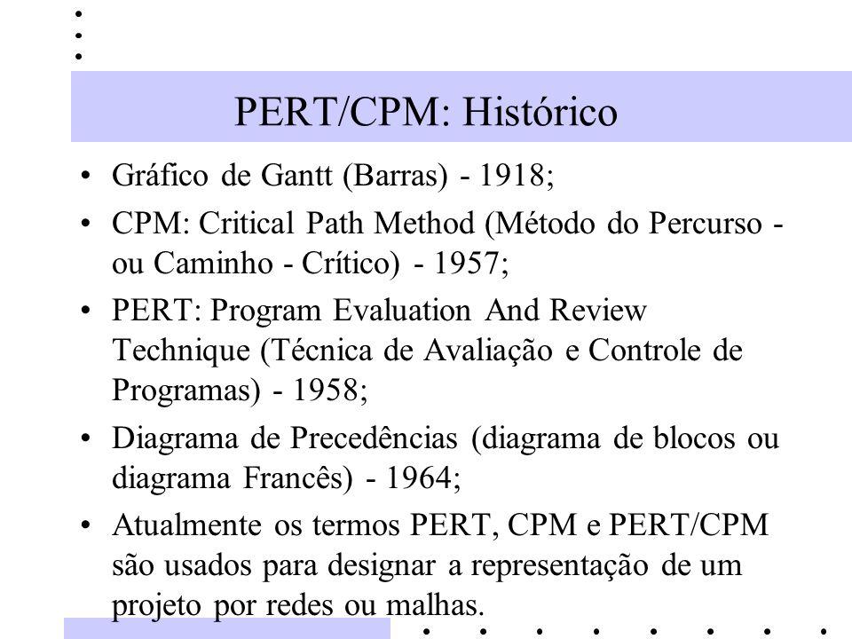 PERT/CPM: Histórico Gráfico de Gantt (Barras) - 1918;