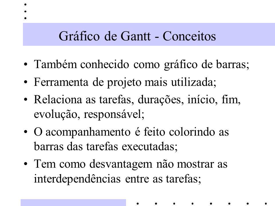 Gráfico de Gantt - Conceitos