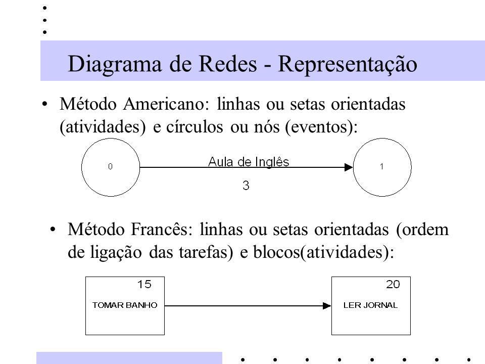 Diagrama de Redes - Representação