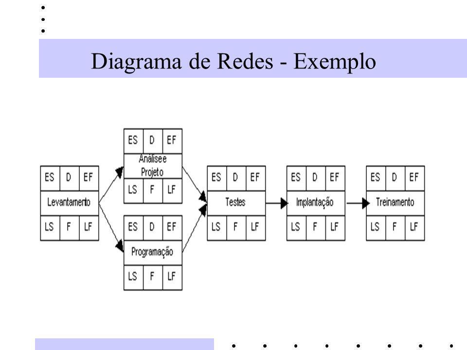 Diagrama de Redes - Exemplo