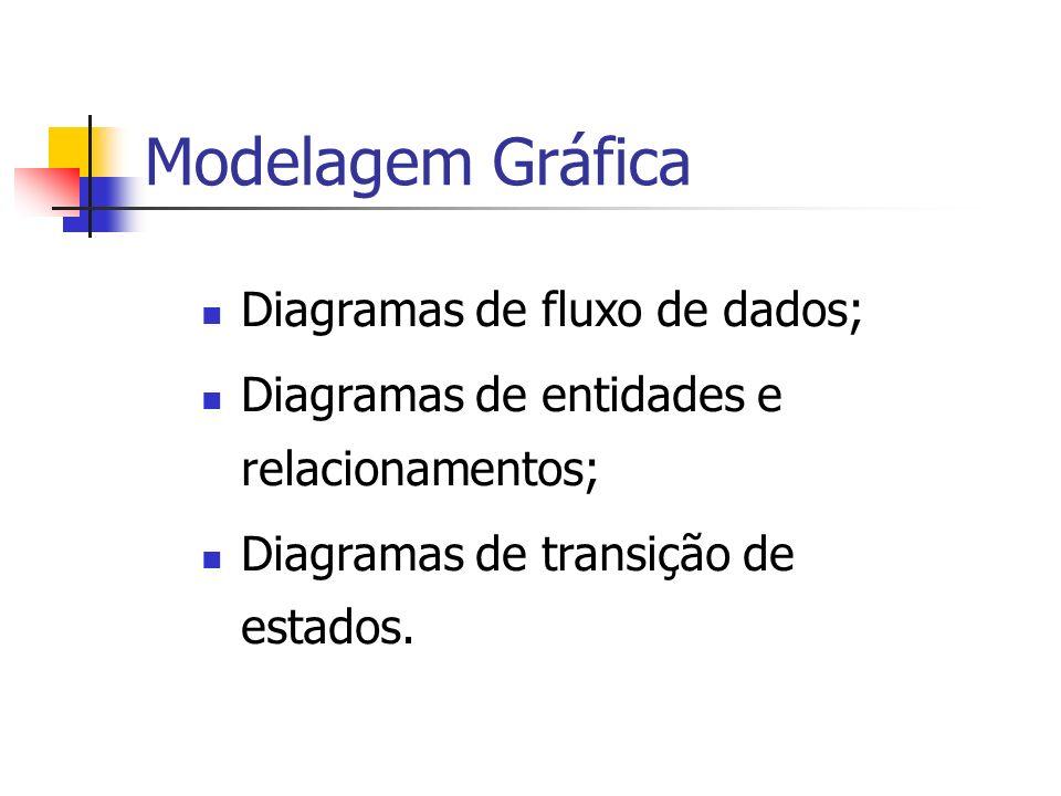 Modelagem Gráfica Diagramas de fluxo de dados;