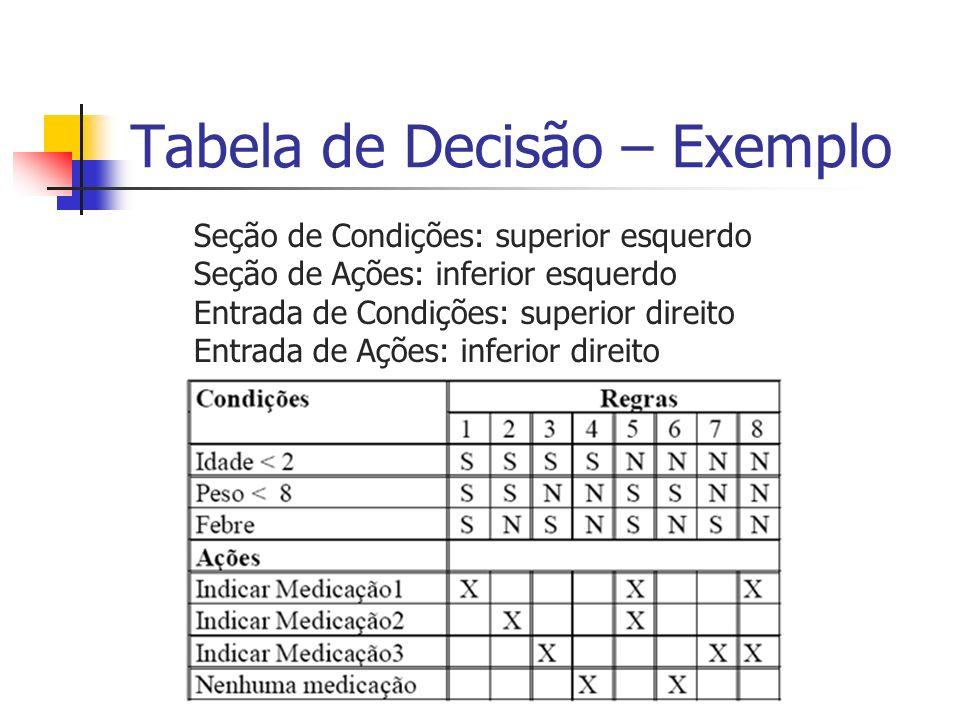 Tabela de Decisão – Exemplo