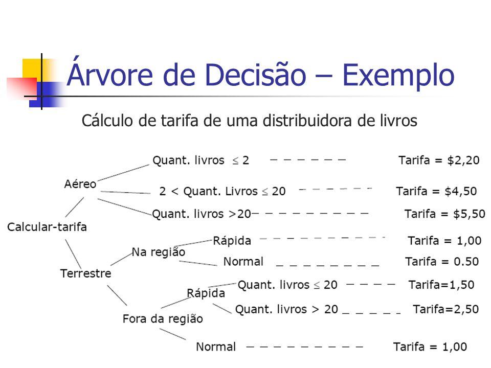 Árvore de Decisão – Exemplo