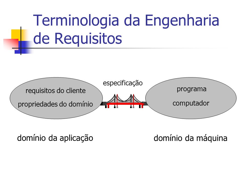 Terminologia da Engenharia de Requisitos
