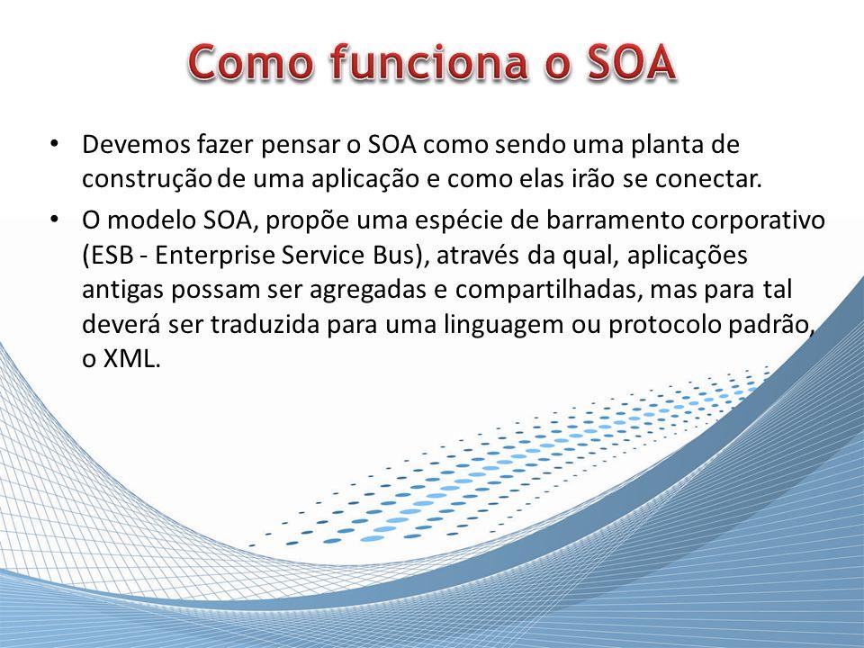 Como funciona o SOA Devemos fazer pensar o SOA como sendo uma planta de construção de uma aplicação e como elas irão se conectar.