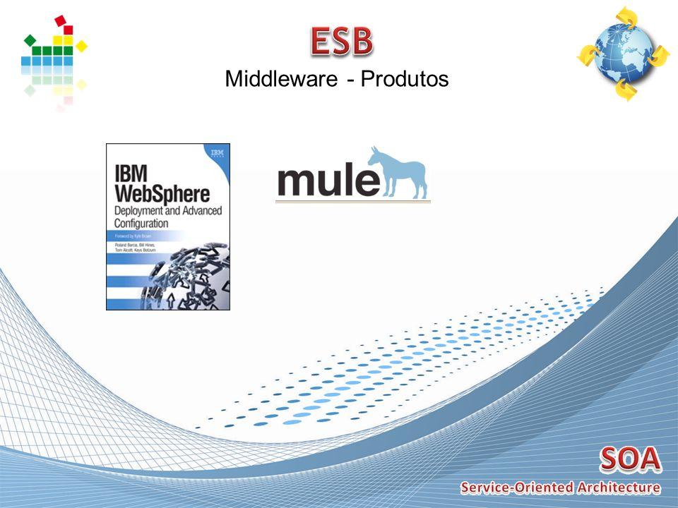 ESB Middleware - Produtos