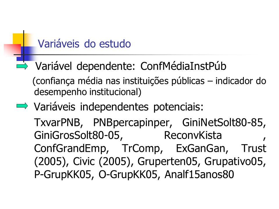 Variável dependente: ConfMédiaInstPúb