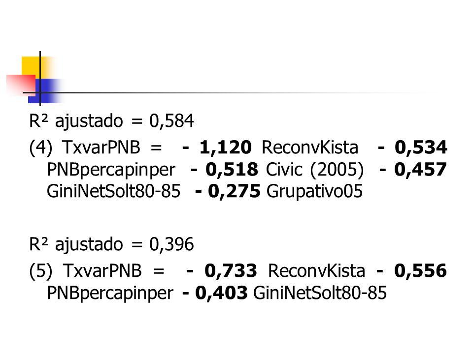 R² ajustado = 0,584 (4) TxvarPNB = - 1,120 ReconvKista - 0,534 PNBpercapinper - 0,518 Civic (2005) - 0,457 GiniNetSolt80-85 - 0,275 Grupativo05.