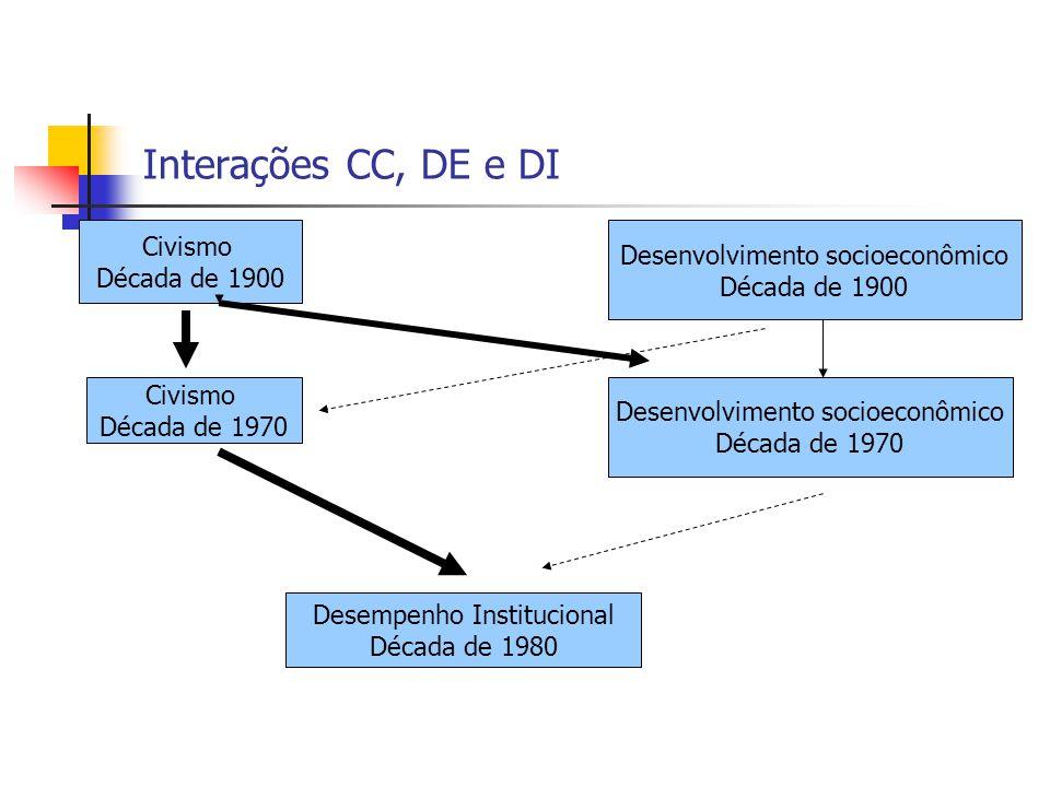 Interações CC, DE e DI Civismo Desenvolvimento socioeconômico
