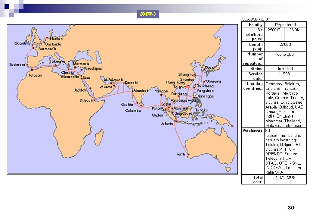 SMW-3 Cabos submarinos