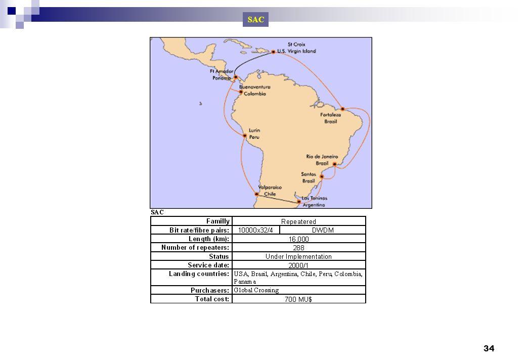 SAC Cabos submarinos