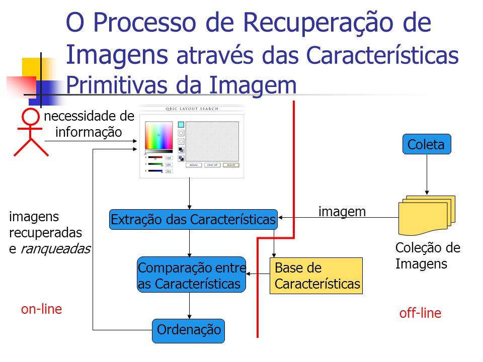 O Processo de Recuperação de Imagens através das Características Primitivas da Imagem