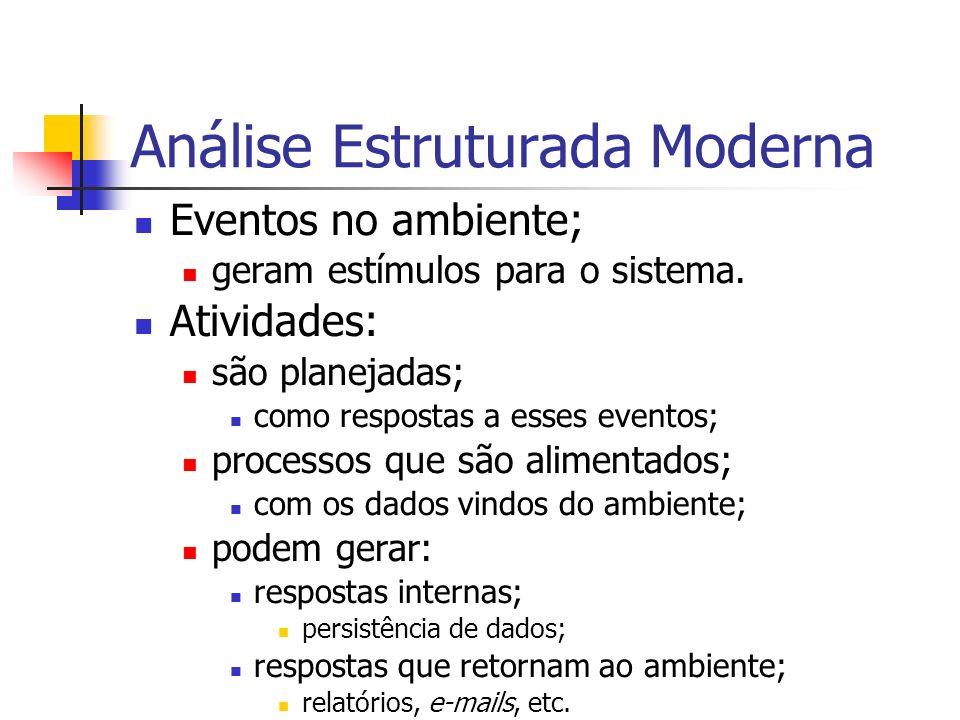 Análise Estruturada Moderna