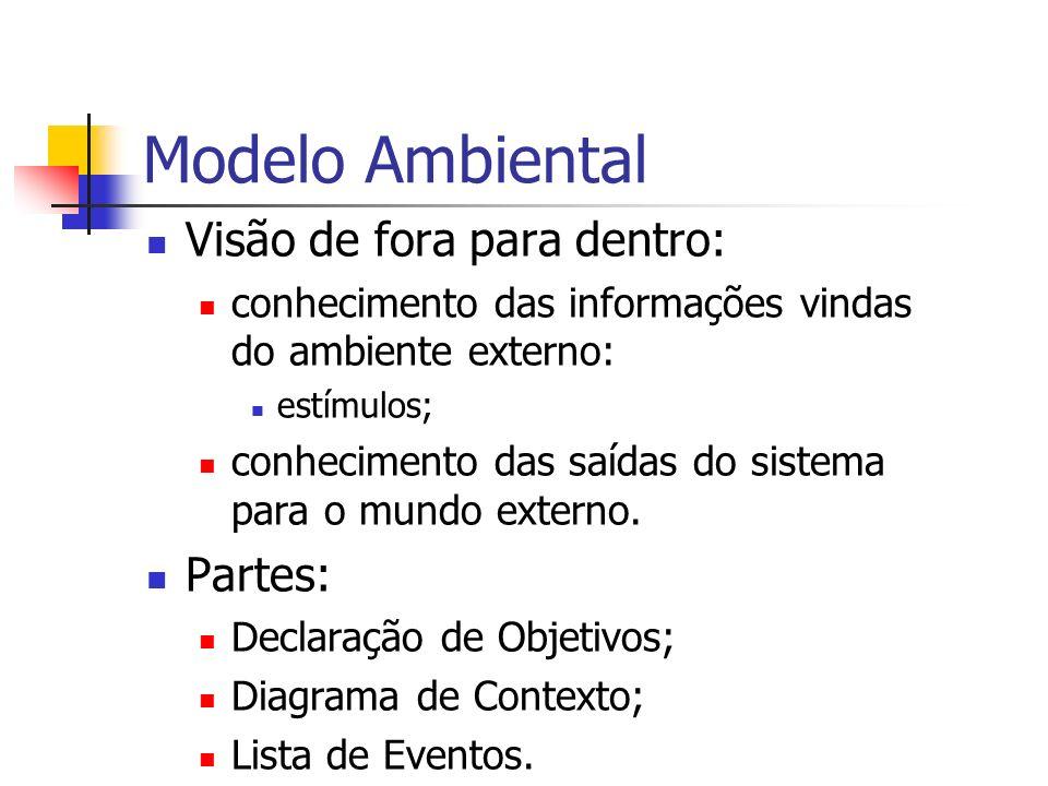 Modelo Ambiental Visão de fora para dentro: Partes: