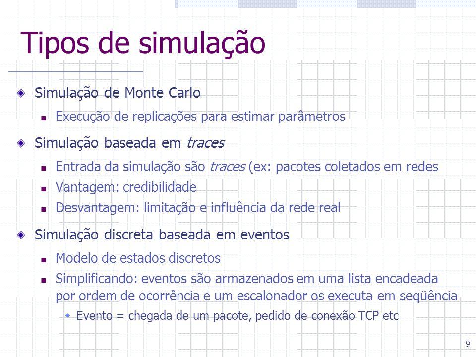 Tipos de simulação Simulação de Monte Carlo