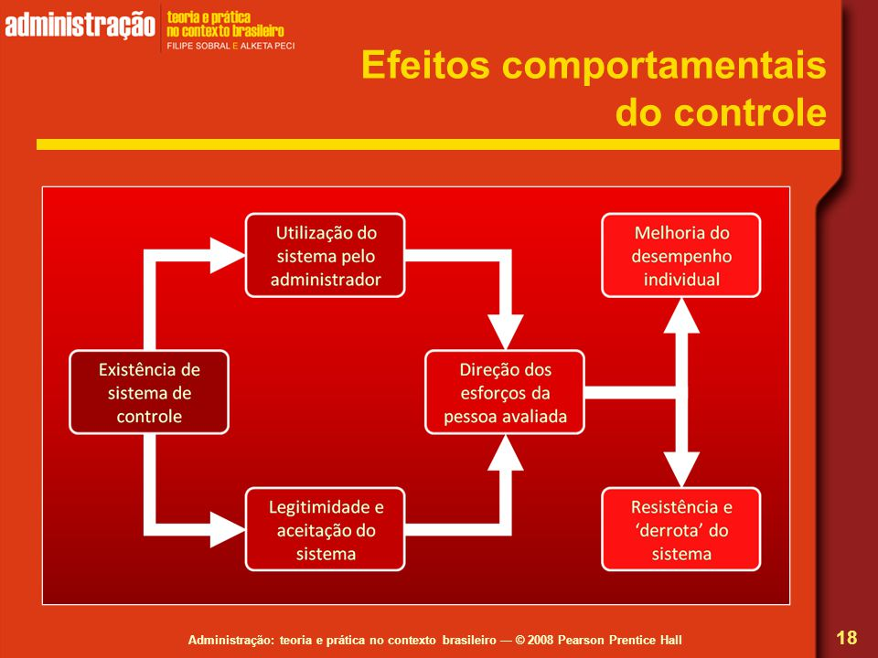 Efeitos comportamentais do controle
