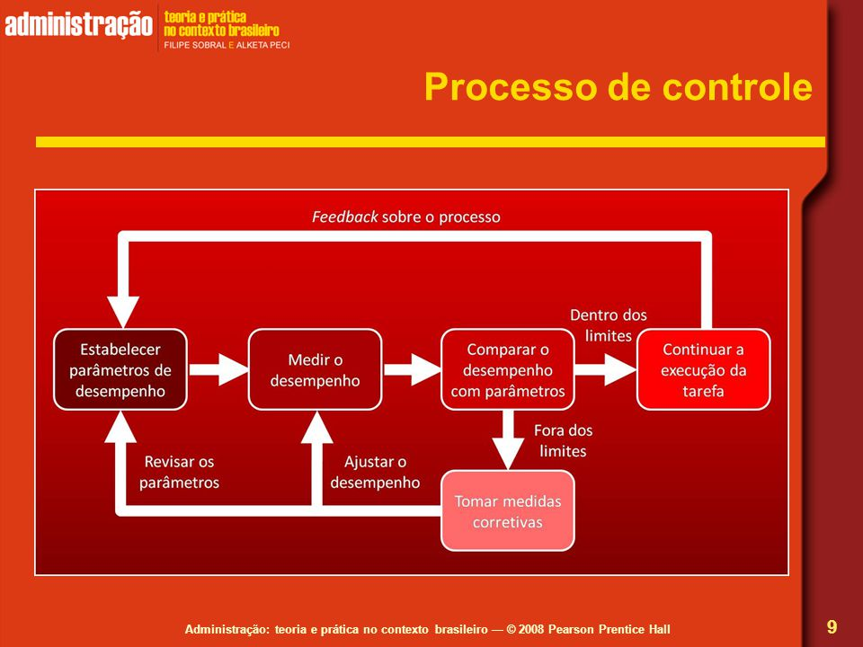 Processo de controle