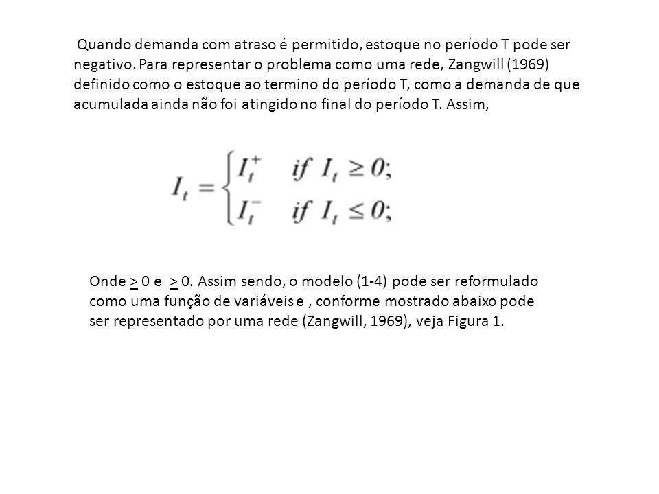 Quando demanda com atraso é permitido, estoque no período T pode ser negativo. Para representar o problema como uma rede, Zangwill (1969) definido como o estoque ao termino do período T, como a demanda de que acumulada ainda não foi atingido no final do período T. Assim,