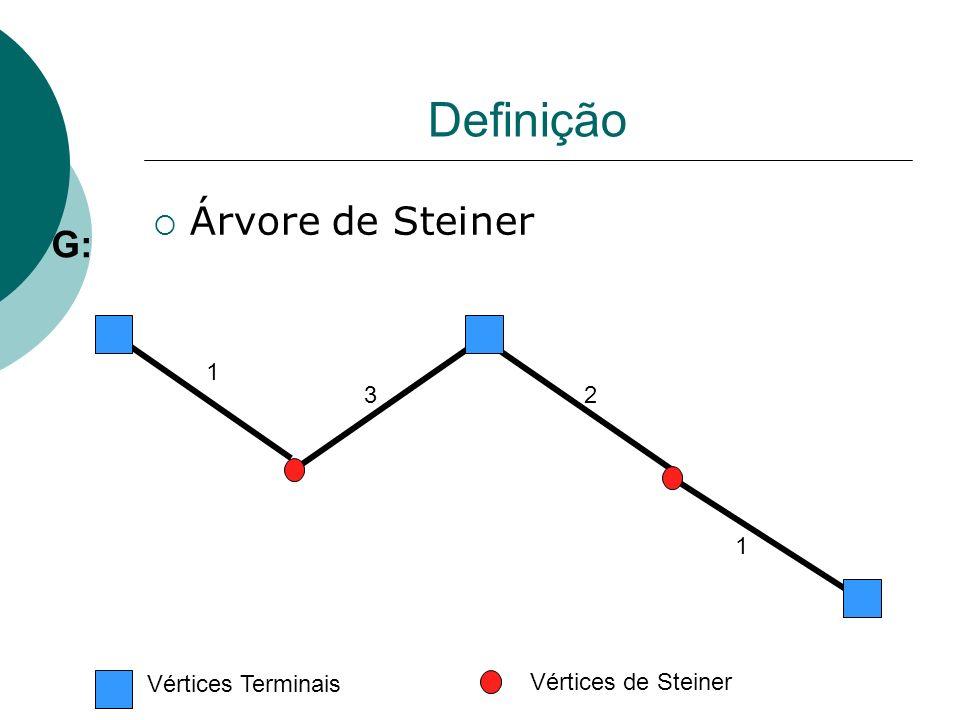 Definição Árvore de Steiner G: 1 3 2 1 Vértices Terminais