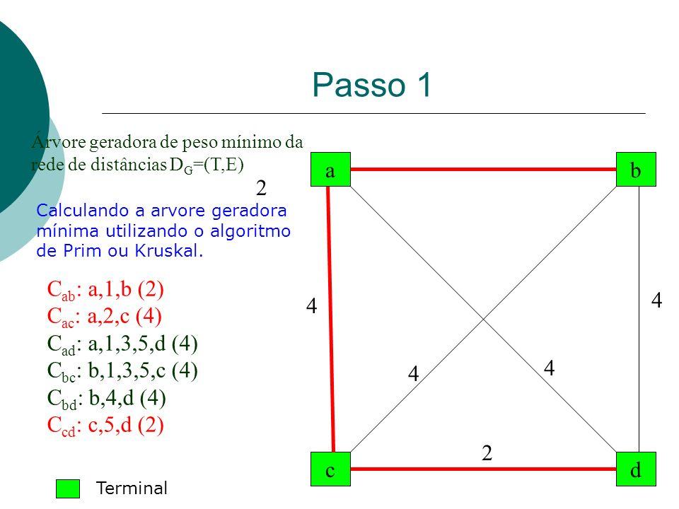 Passo 1 a b 2 Cab: a,1,b (2) Cac: a,2,c (4) Cad: a,1,3,5,d (4)
