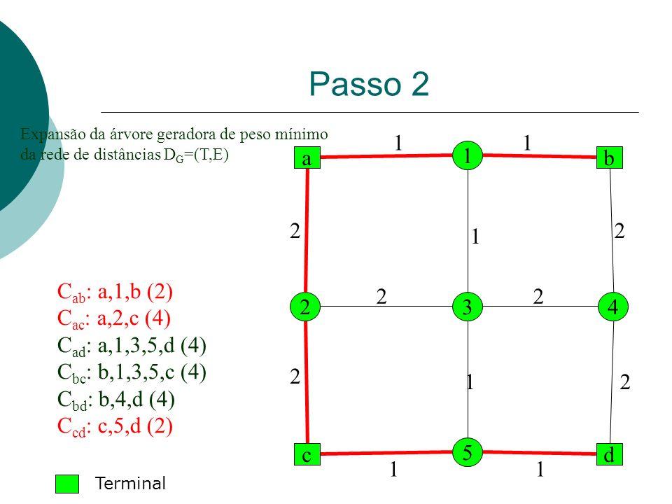 Passo 2 1 1 1 a b 2 2 1 Cab: a,1,b (2) Cac: a,2,c (4)