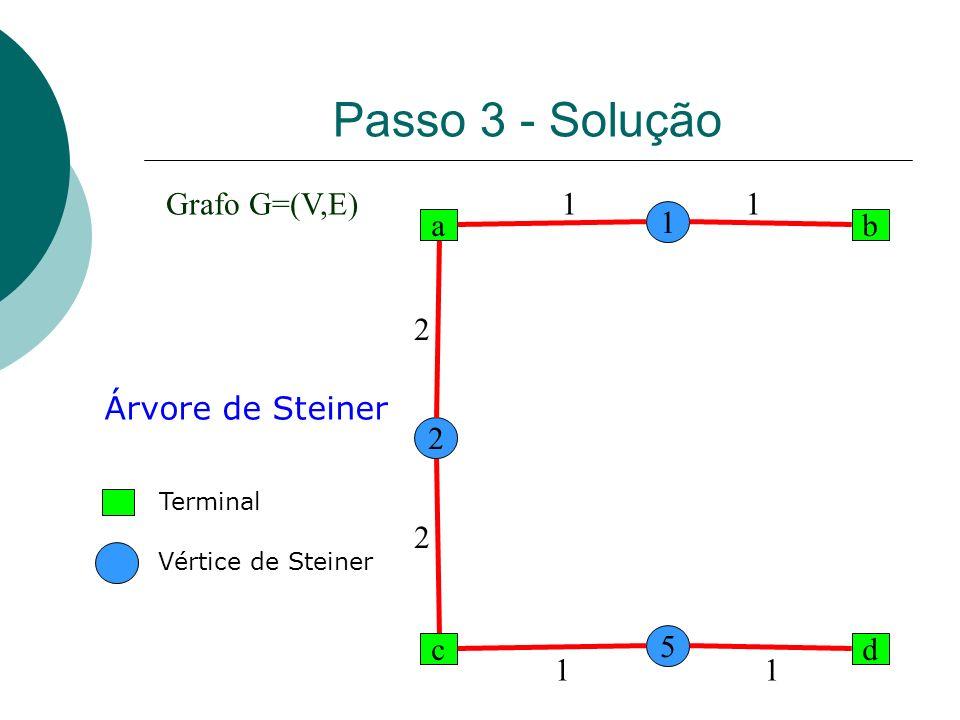 Passo 3 - Solução Grafo G=(V,E) 1 1 1 a b 2 Árvore de Steiner 2 2 5 c