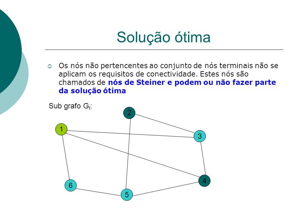 Solução ótima Sub grafo Gt: 2 1 3 4 6 5