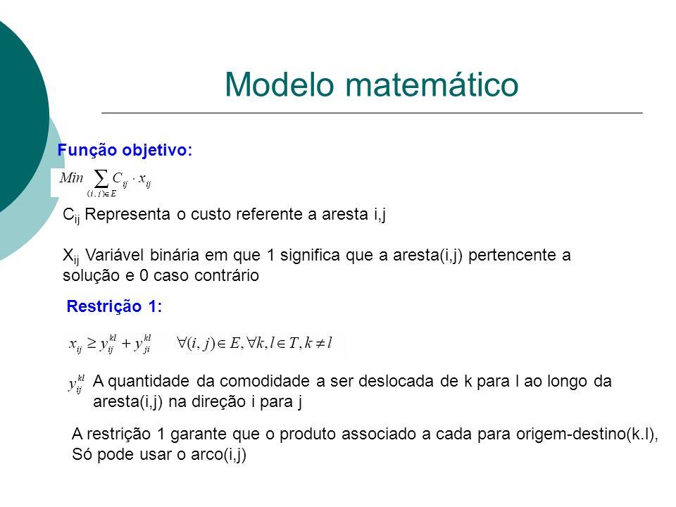 Modelo matemático Função objetivo: