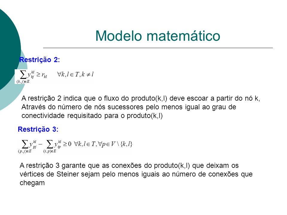 Modelo matemático Restrição 2: