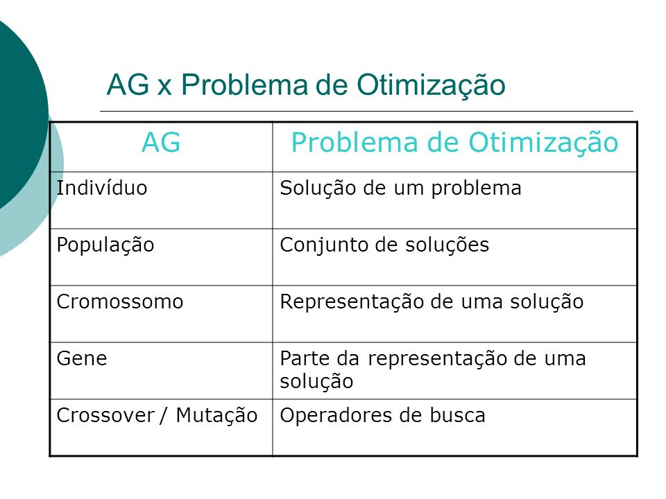 AG x Problema de Otimização