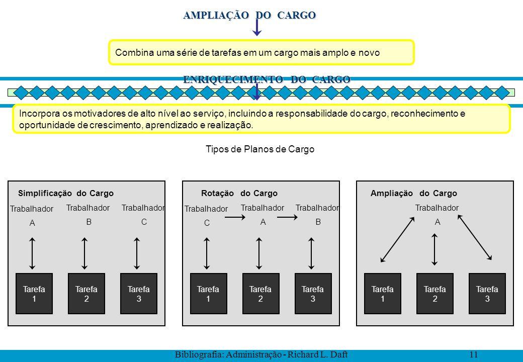Simplificação do Cargo