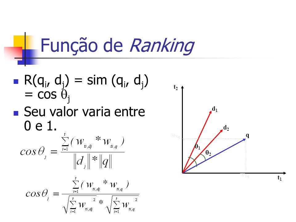 Função de Ranking R(qi, dj) = sim (qi, dj) = cos j