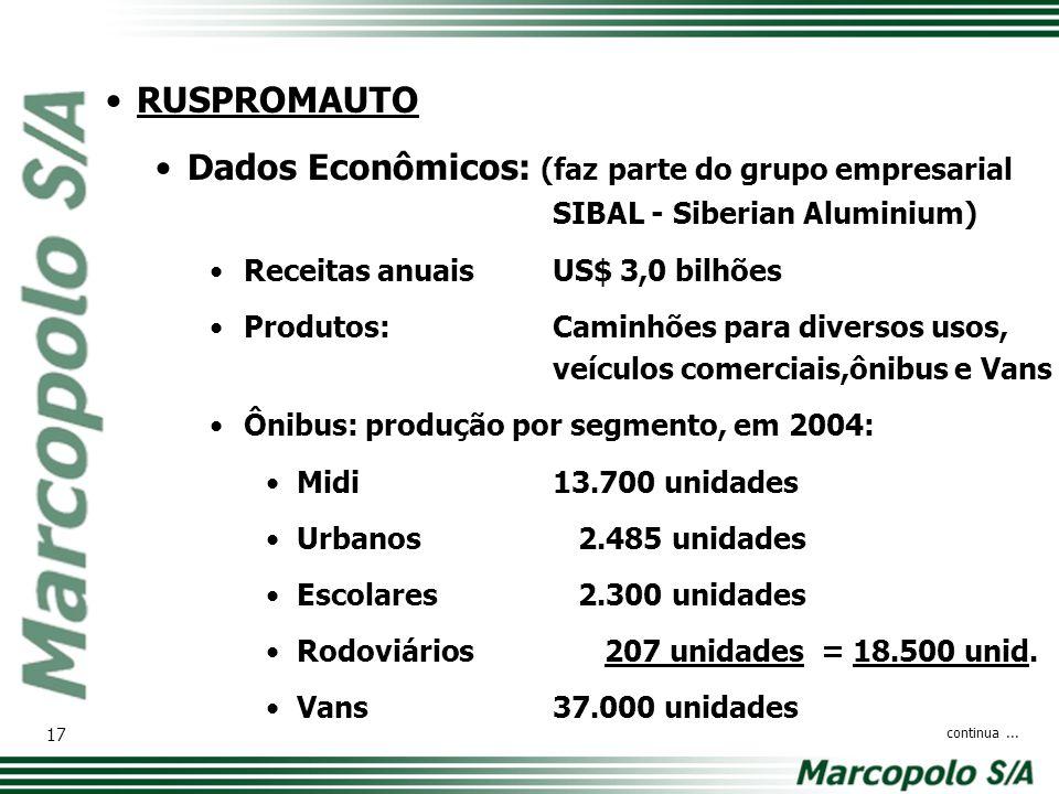 RUSPROMAUTO Dados Econômicos: (faz parte do grupo empresarial SIBAL - Siberian Aluminium) Receitas anuais US$ 3,0 bilhões.