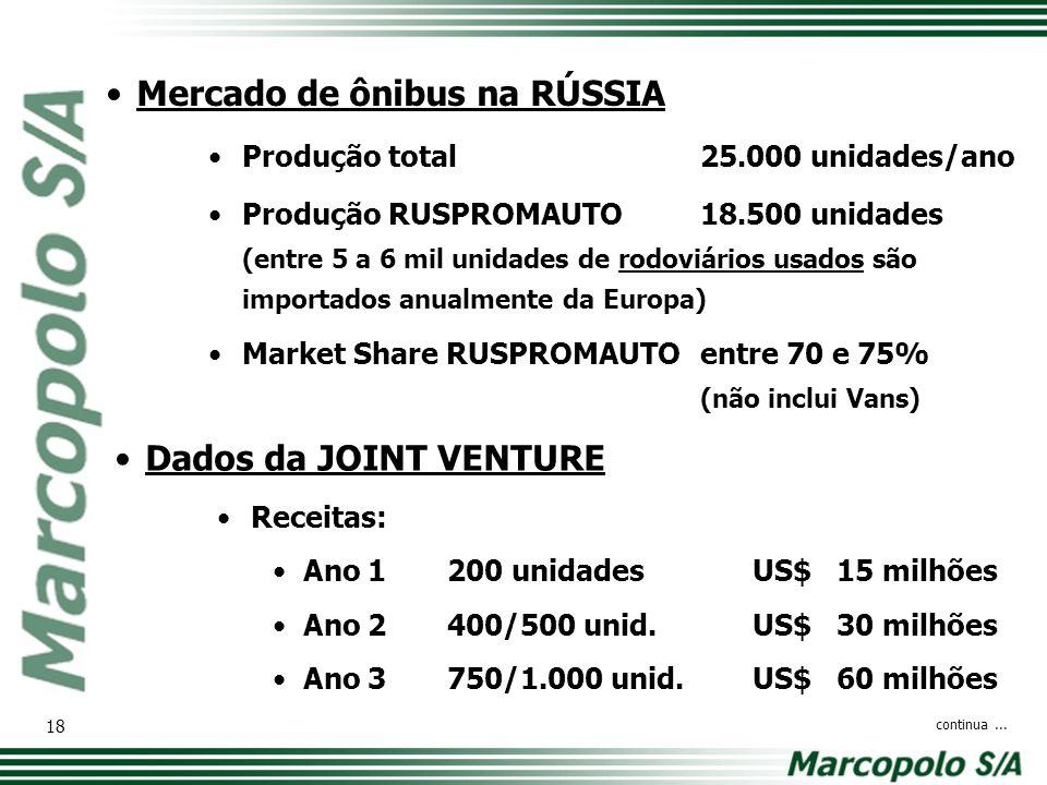 Mercado de ônibus na RÚSSIA