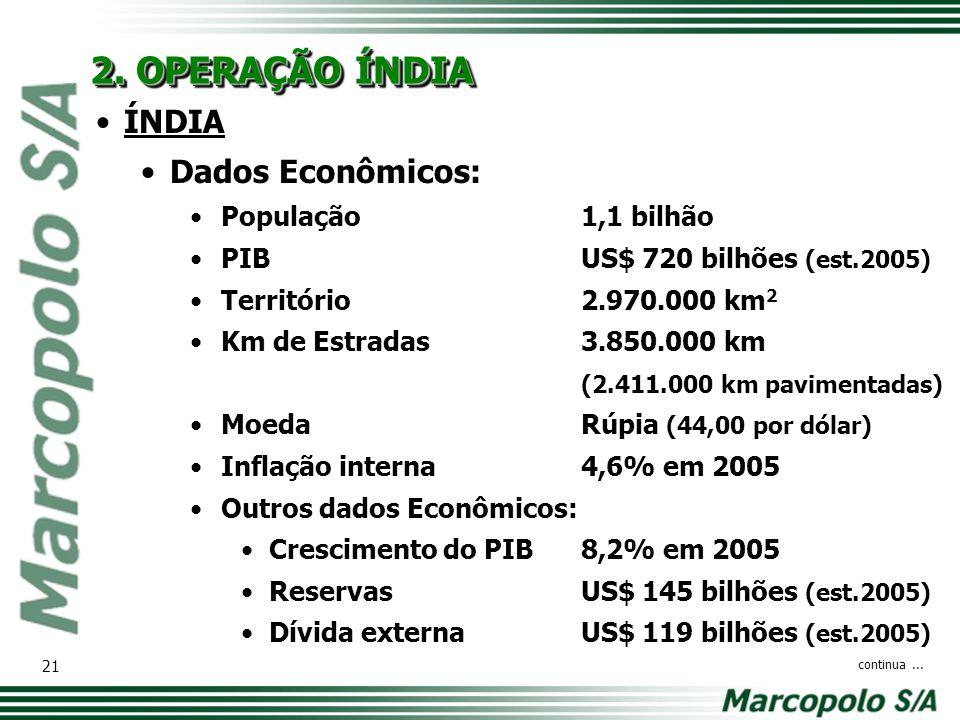 2. OPERAÇÃO ÍNDIA ÍNDIA Dados Econômicos: População 1,1 bilhão