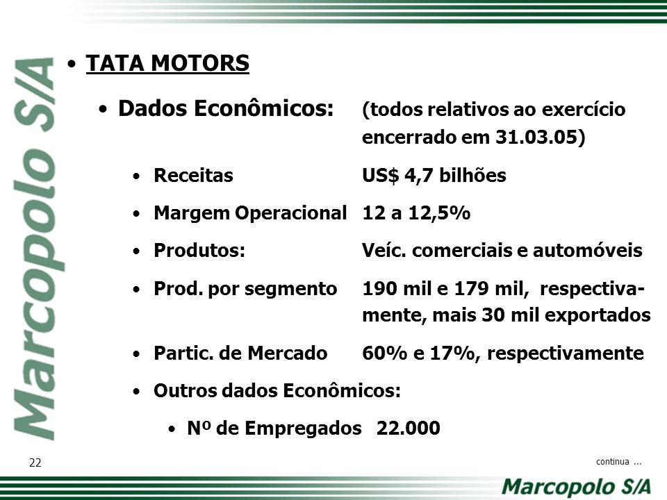 Dados Econômicos: (todos relativos ao exercício encerrado em 31.03.05)