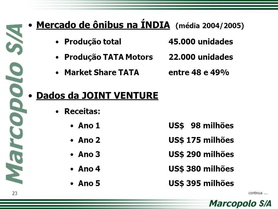 Mercado de ônibus na ÍNDIA (média 2004/2005)