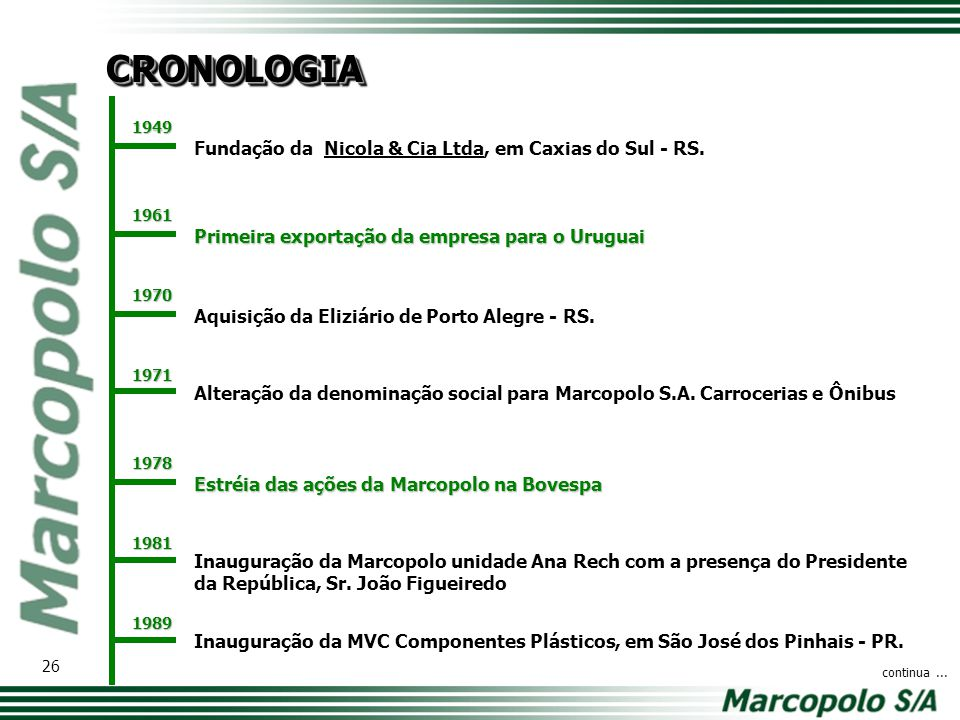 CRONOLOGIA Fundação da Nicola & Cia Ltda, em Caxias do Sul - RS.
