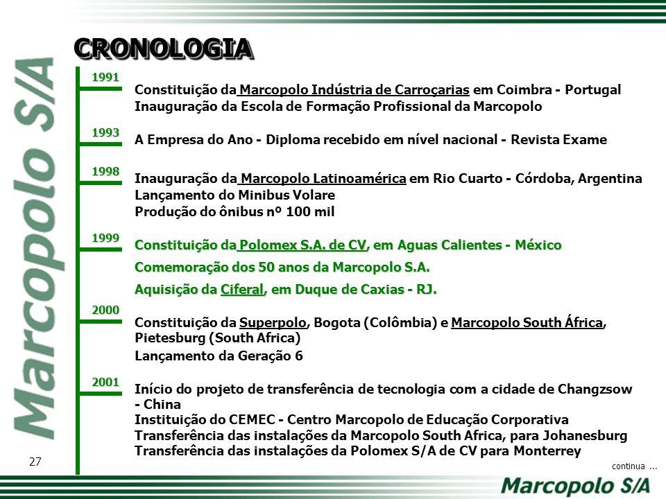 CRONOLOGIA 1991. Constituição da Marcopolo Indústria de Carroçarias em Coimbra - Portugal.