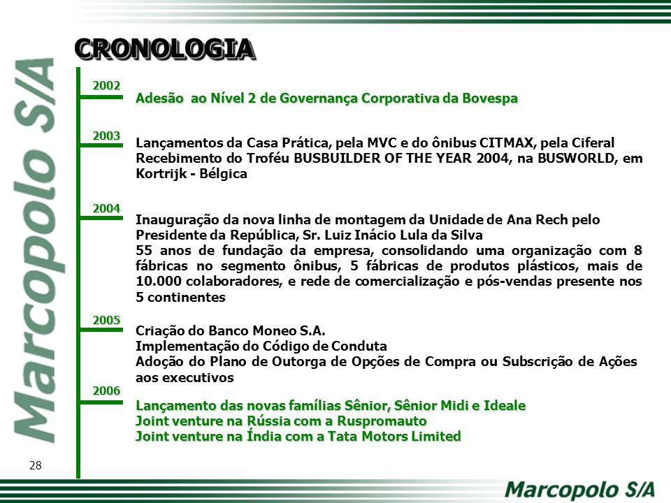 CRONOLOGIA Adesão ao Nível 2 de Governança Corporativa da Bovespa