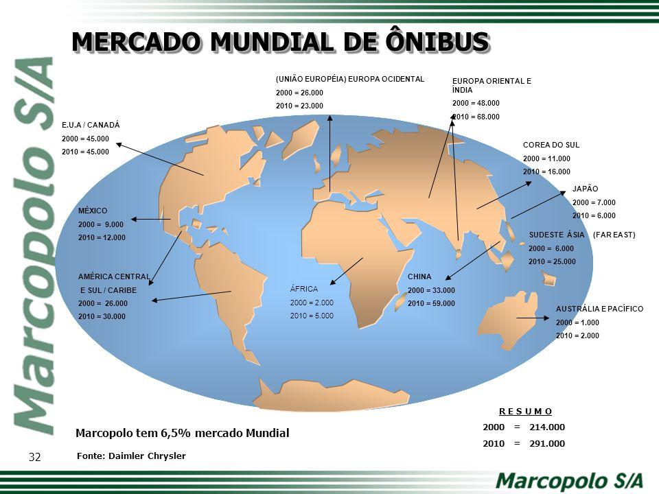 MERCADO MUNDIAL DE ÔNIBUS
