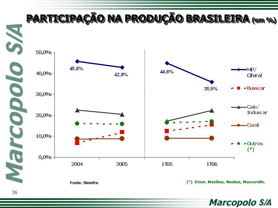 PARTICIPAÇÃO NA PRODUÇÃO BRASILEIRA (em %)