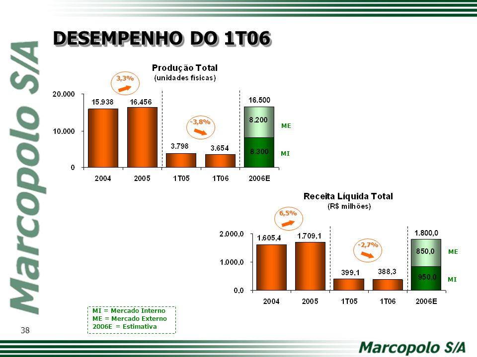 DESEMPENHO DO 1T06 3,3% 16.500. -3,8% ME. MI. 6,5% 1.800,0. Modelo de tabela com os principais números. Comparativo ano a ano.