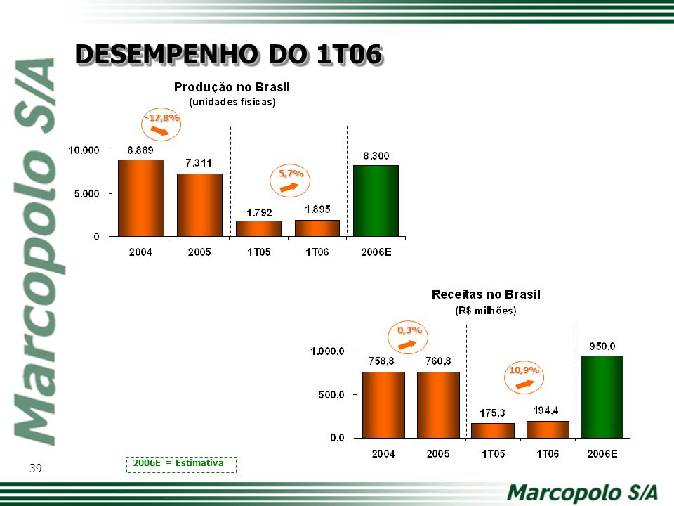 DESEMPENHO DO 1T06 -17,8% 5,7% 0,3% Modelo de tabela com os principais números. Comparativo ano a ano.