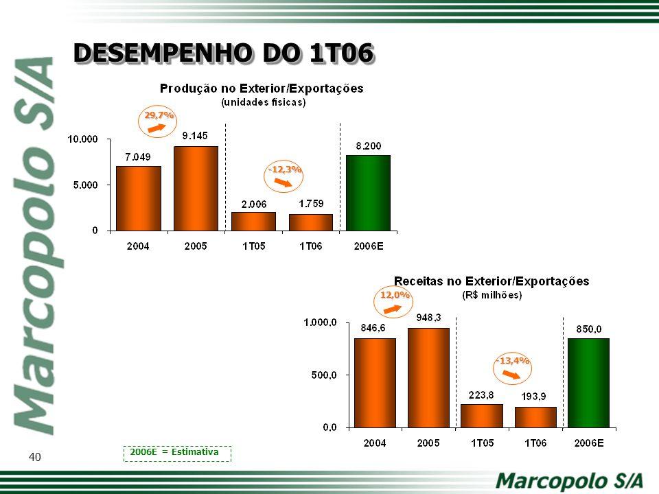 DESEMPENHO DO 1T06 29,7% -12,3% 12,0% Modelo de tabela com os principais números. Comparativo ano a ano.